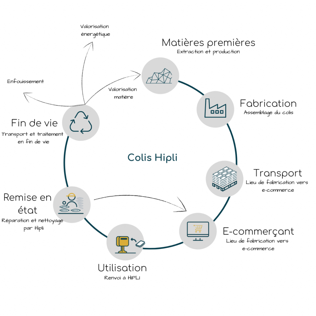cycle de vie Hipli colis